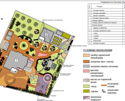 генеральный план участка с балансом площадей